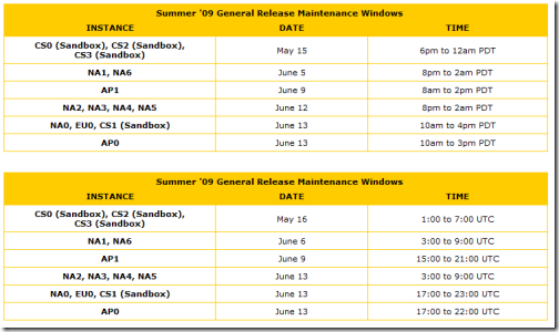 Summer '09 Release Schedule | Perspectives on Salesforce.com
